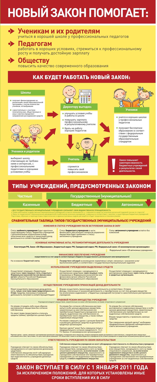 Федеральный закон о бюджетных учреждениях широкую